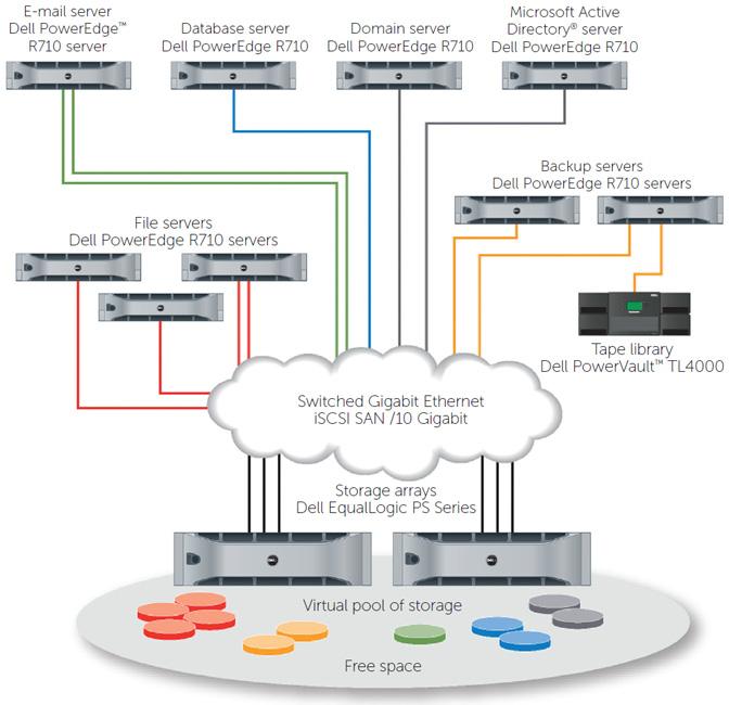 Dell EqualLogic Hybrid Arrays for Virtual Desktop Infrastructure