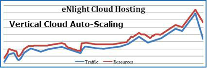 enlight_cloud_auto_scaling